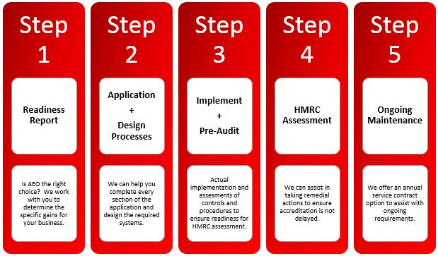 AEO Process 2